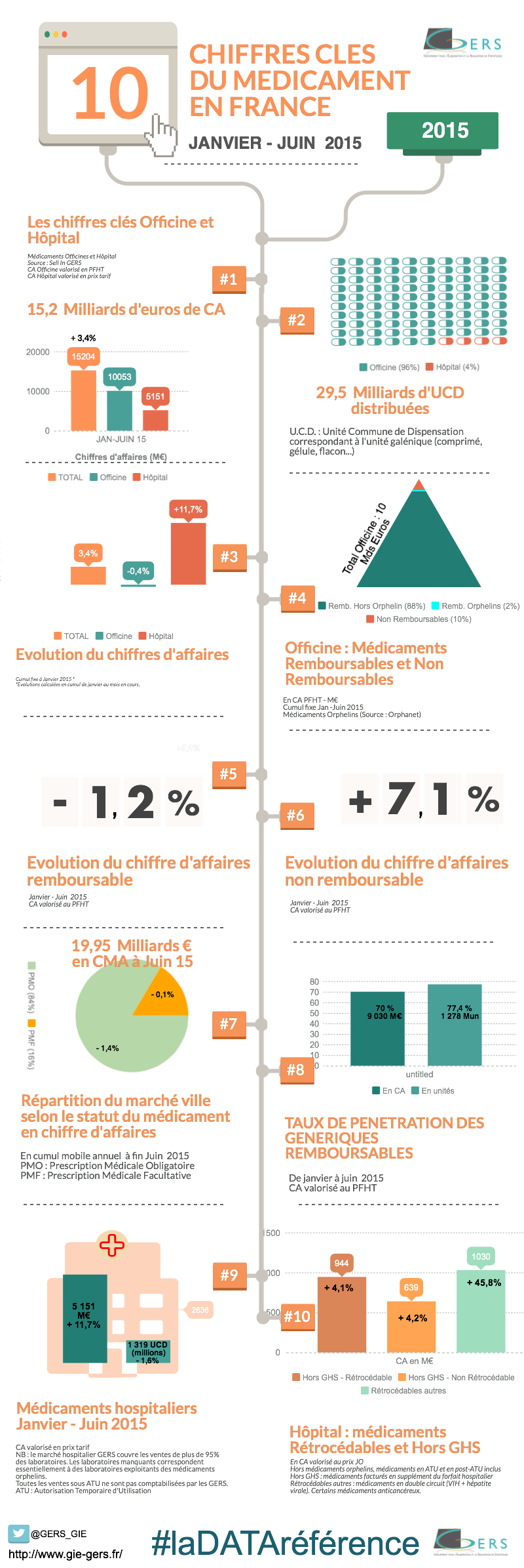 chiffres clés GERS à JUIN 2015 #LaDATARéférence