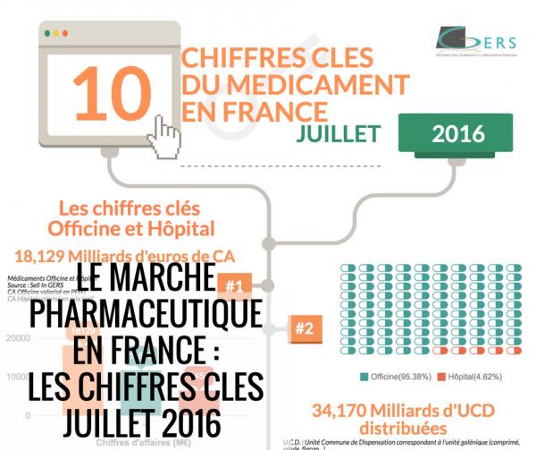 Le marché pharmaceutique France Juillet 2016
