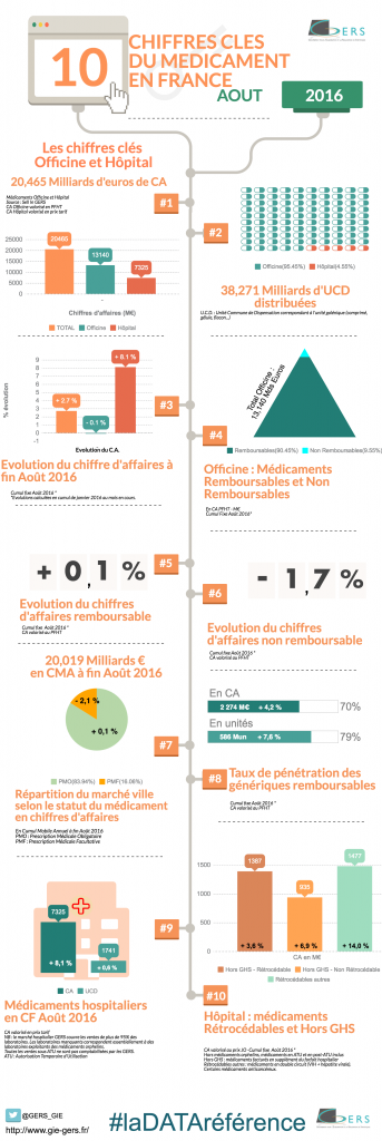CHIFFRES CLES AOUT 2016 GIE GERS INFOGRAPHIE MEDICAMENT FRANCE
