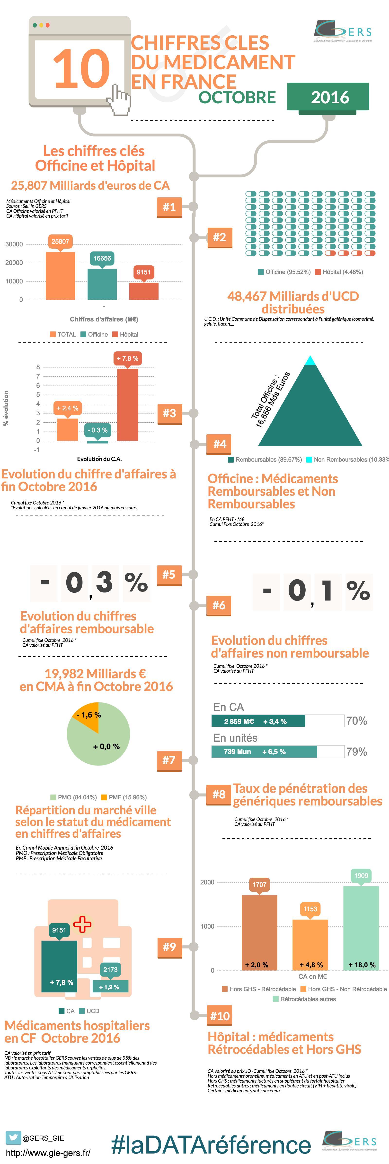 infographie  Points Clés de Octobre 2016