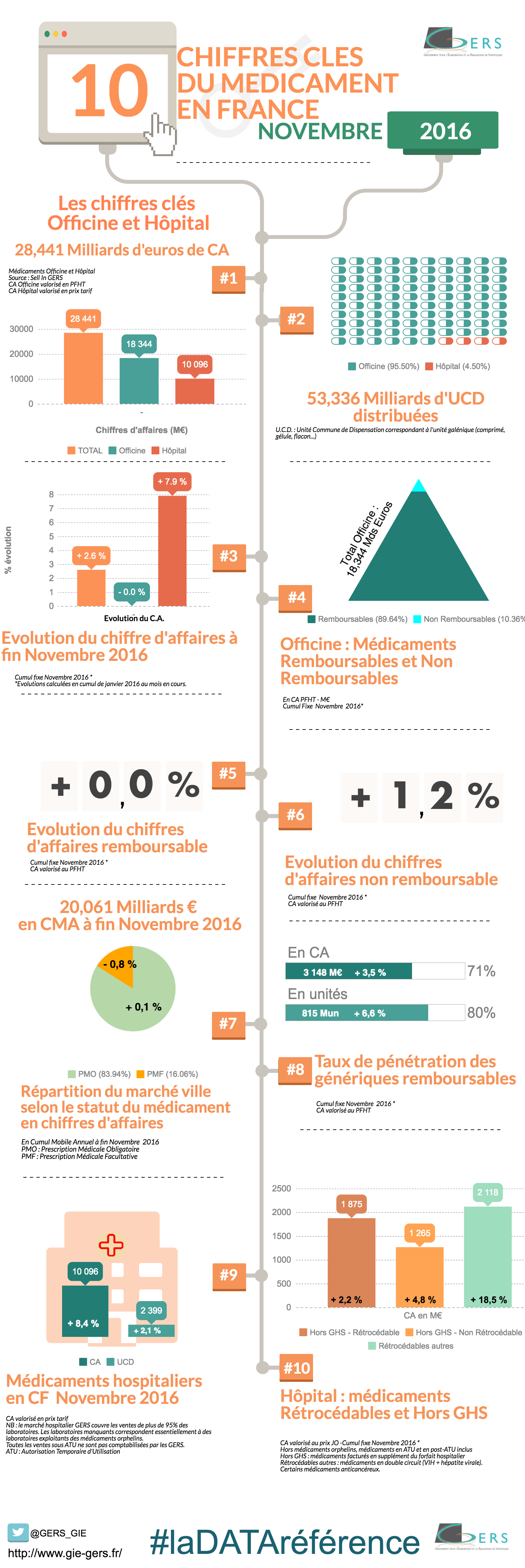 INFOGRAPHIE GIE GERS NOVEMBRE 2016