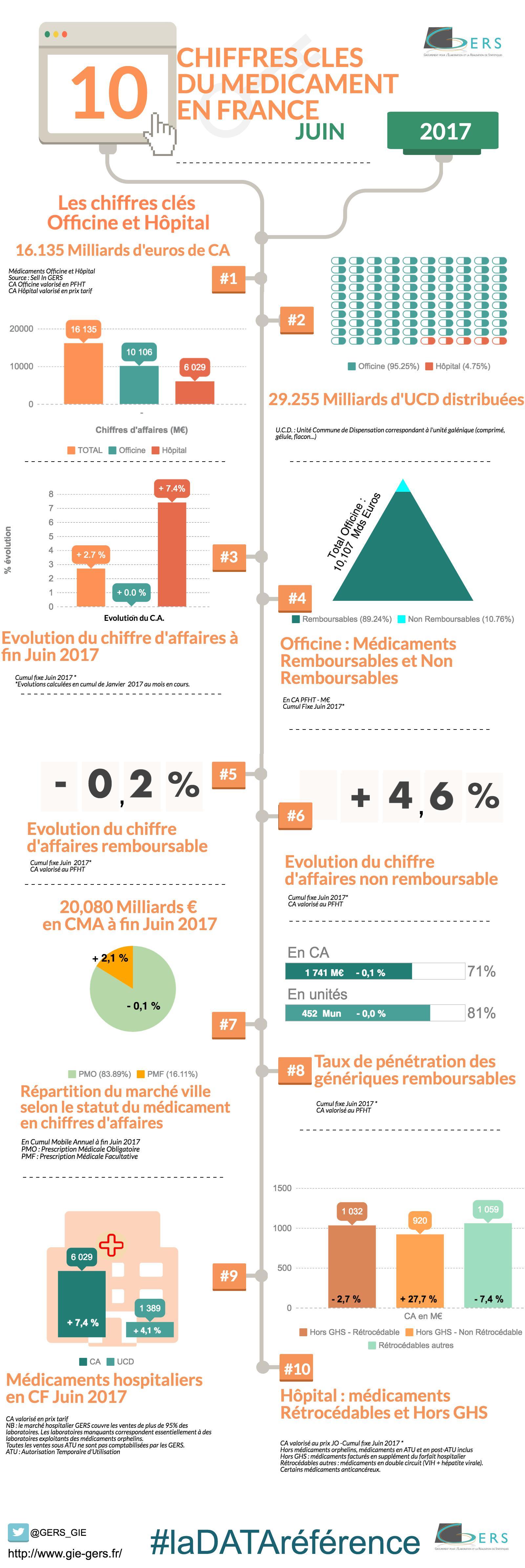 INFOGRAPHIE DES CHIFFRES CLES DU MEDICAMENT JUIN 2017 GIE GERS