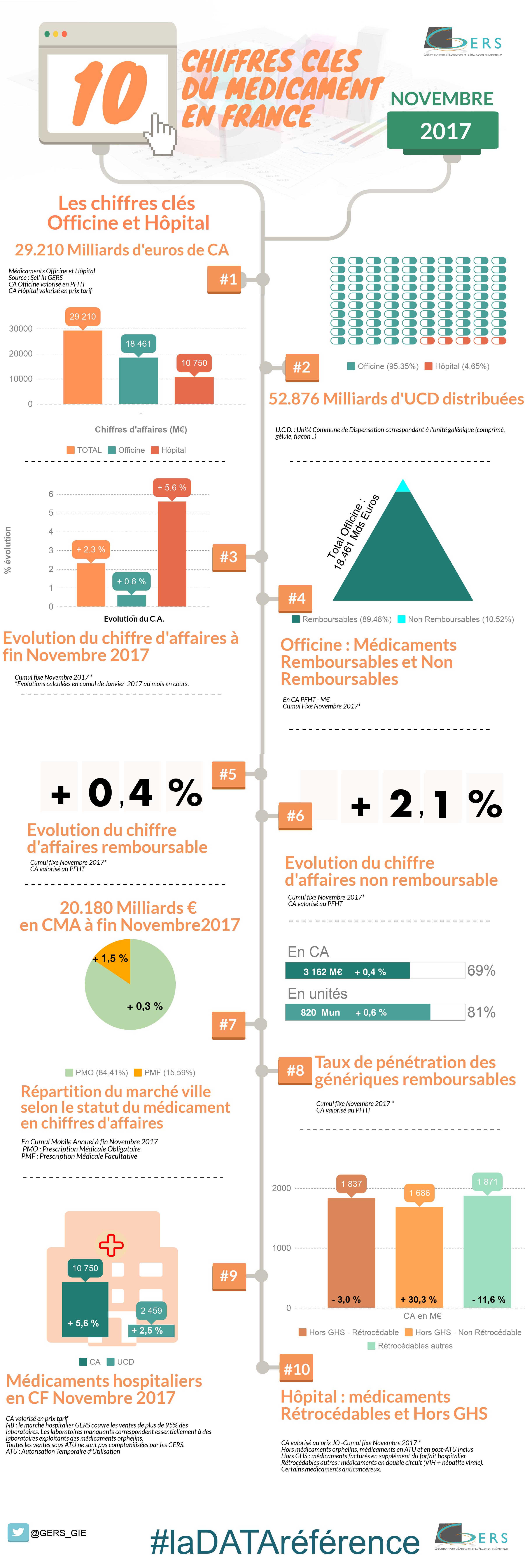 chiffres cles GERS Novembre 2017 V2