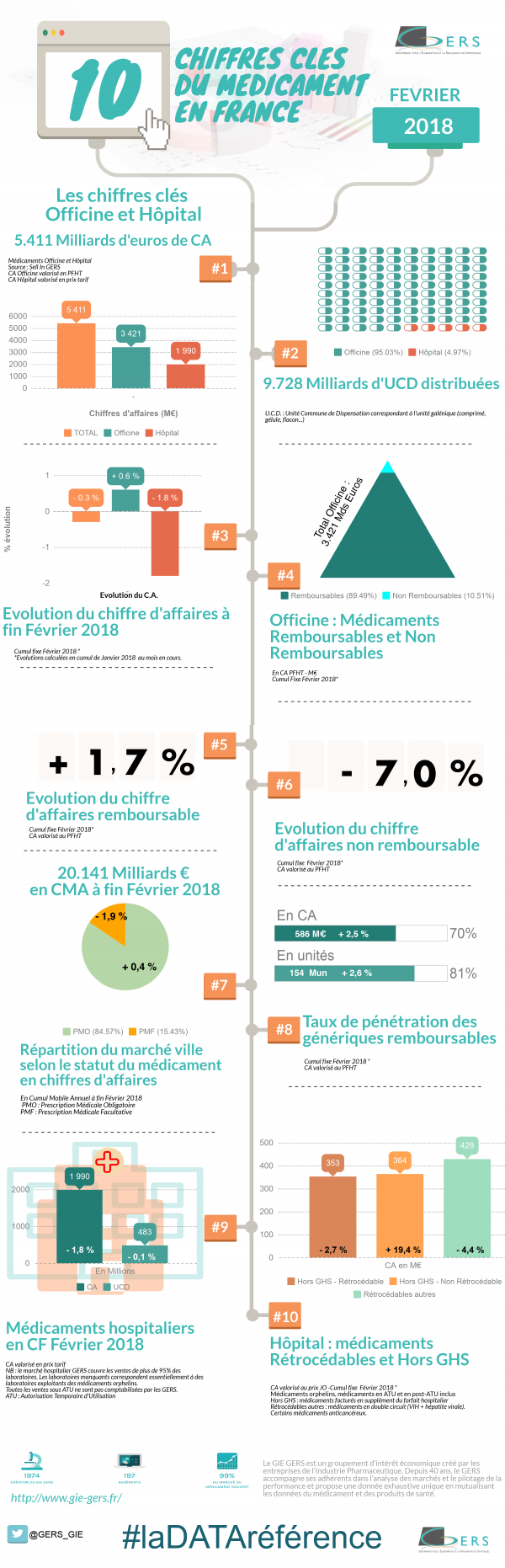 Chiffres cles GIE GERS fevrier 2018