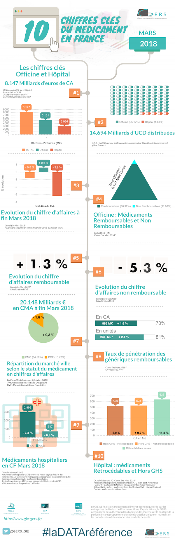 Chiffres cles GIE GERS MARS 2018 INFOGRAPHIE 600